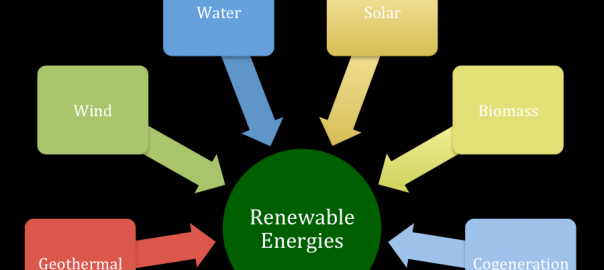 Types of Renewable Energy Technology